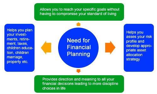 financial planning mutual fund investments insurance online